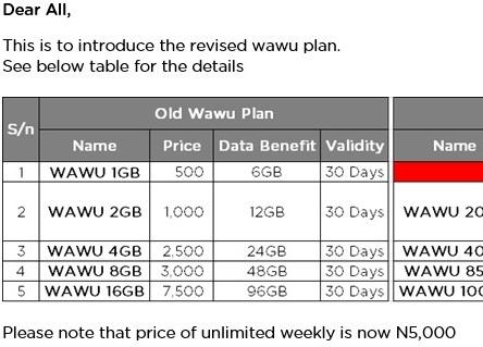ntel revised wawu