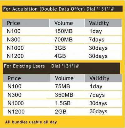 MTN revamped data plans
