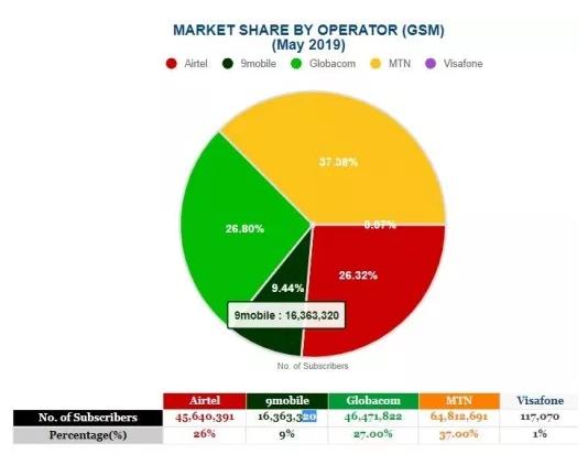 9mobile ncc latest statistics