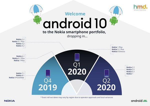 Android 10 roadmap