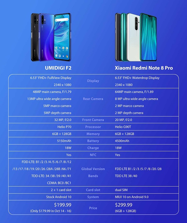 Umidigi F2 Vs Xiaomi Redmi Note 8 Pro Budget Android Smartphones