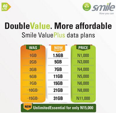 smile valueplus data