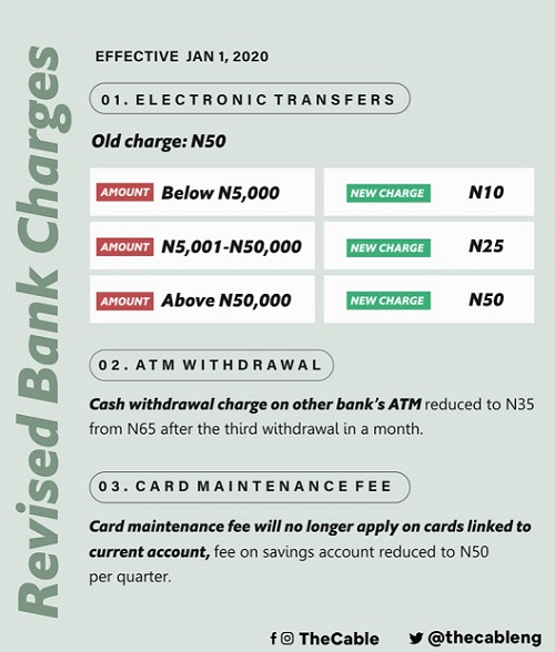 Revised bank charges
