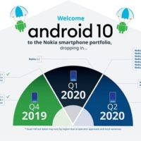 Nokia Android 10 rollout