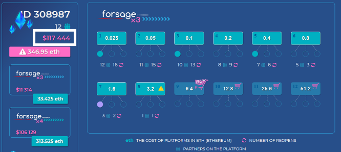 Forsage Earning