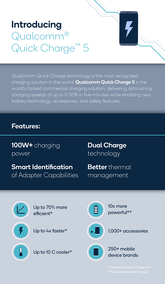 Quick charge 5 features