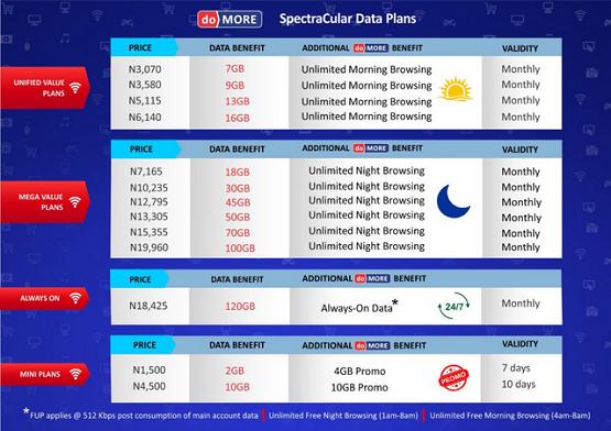 spectranet data plans