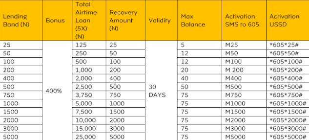 MTN moretime loan services