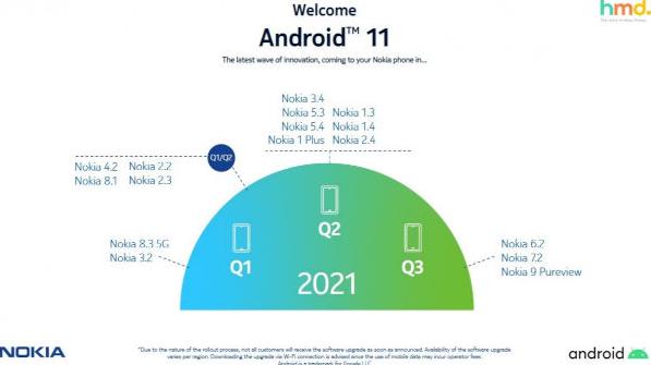 Nokia Upgrade android 11