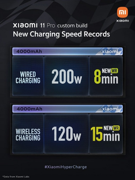 HyperCharge technology